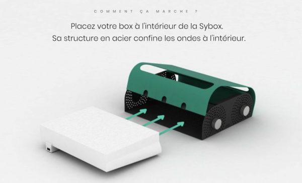 En position fermée, la Sybox diminue votre exposition aux ondes Wi-Fi de 99 %