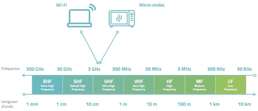 Fréquence des ondes - Wifi et micro onde
